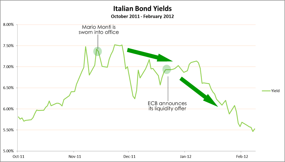 Italian Bond Yields Chart
