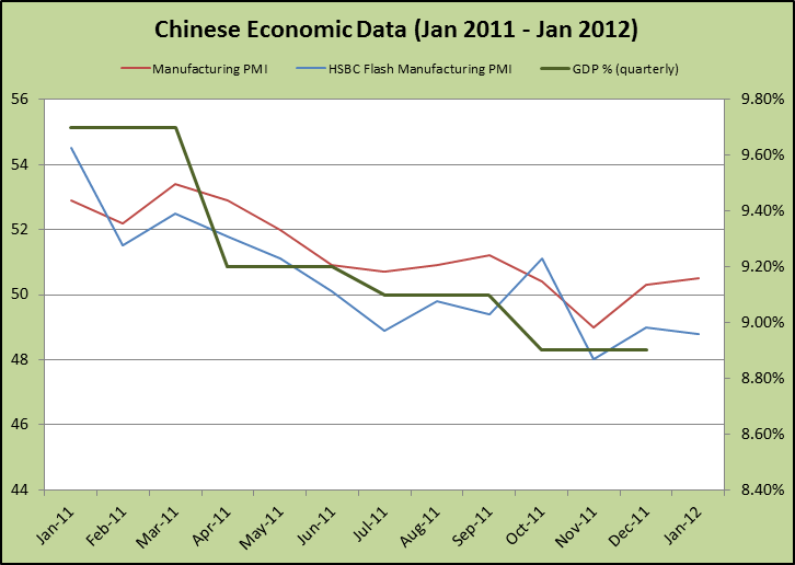 Chinese Economic Data
