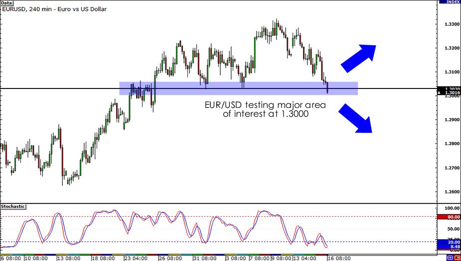 EUR/USD Long-Term Forecast