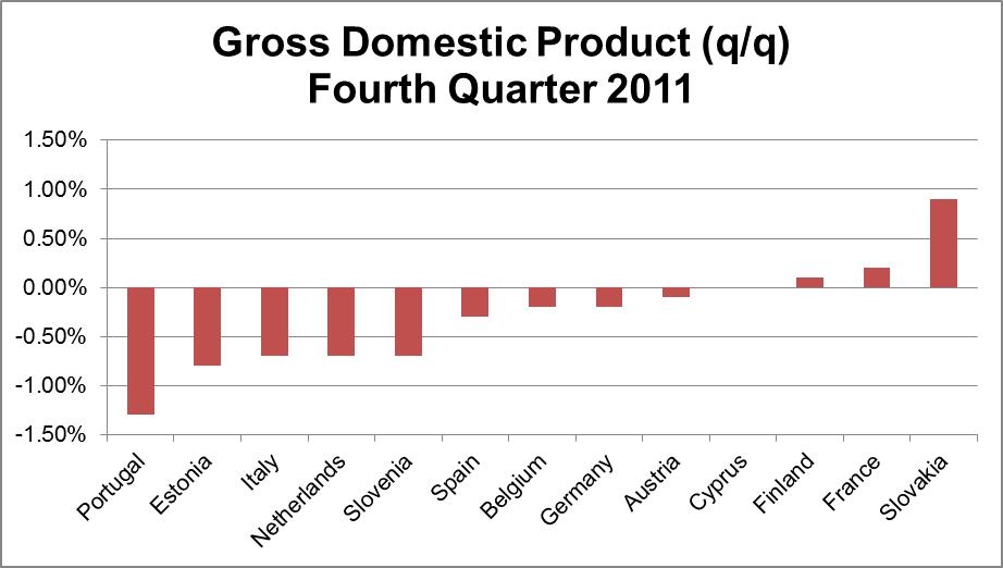 Euro zone 4Q 2011 GDP