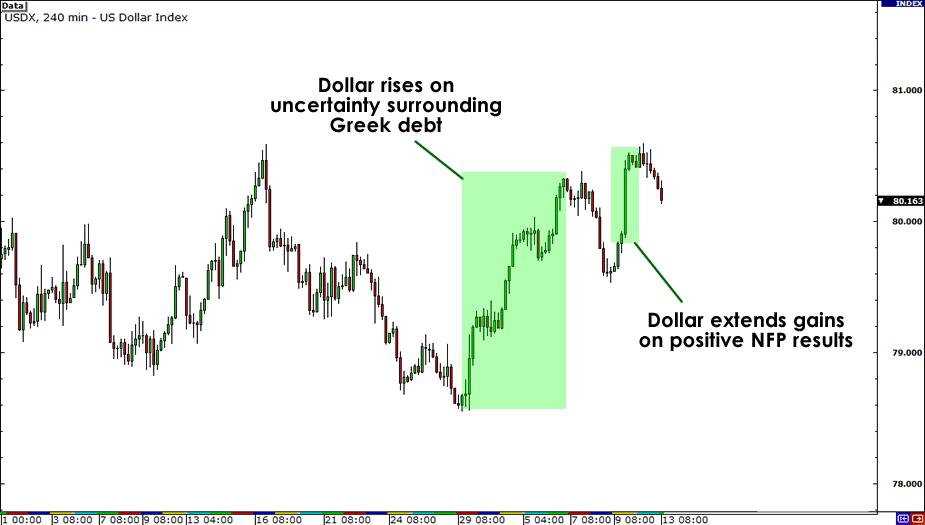 USDX 4-hour Chart