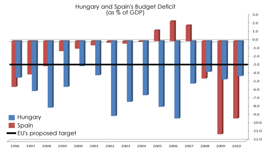 Spain and Hungary's Budget Deficit for the last 15 Years