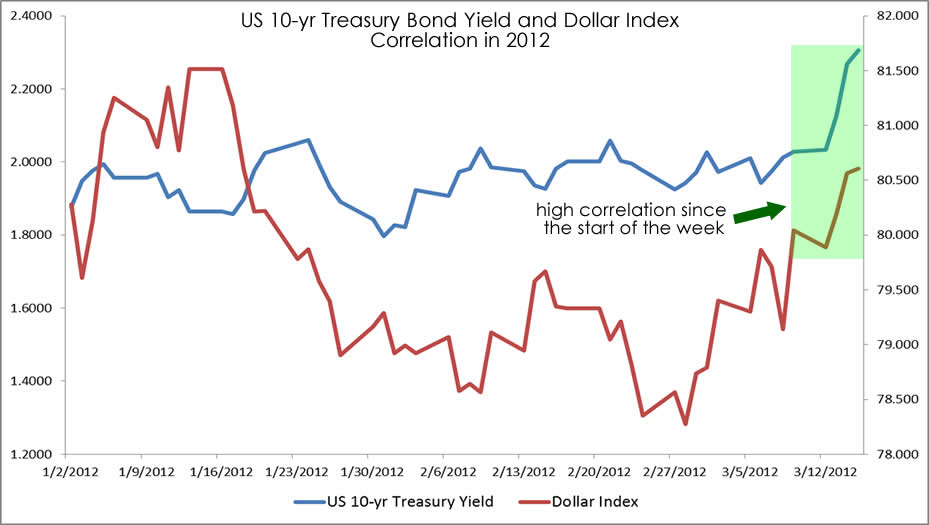 US 10-Y Treasury Bond Yields and USDX Correlation