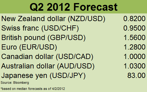 Banks' forecasts for Q2 2012