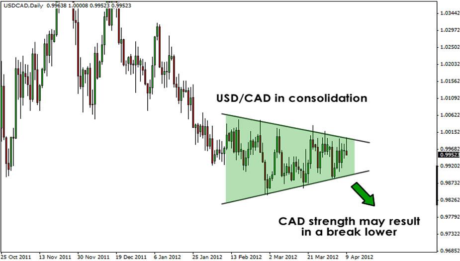 USD/CADChart