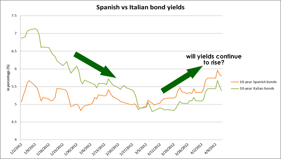 Spanish vs Italian Bond Yields