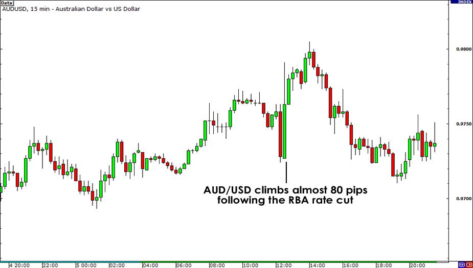 AUD/USD RBA Decision