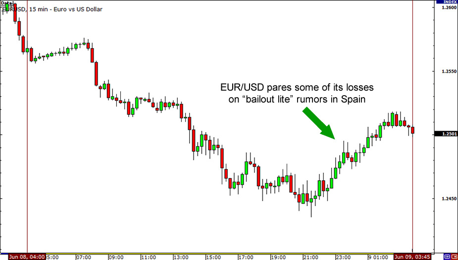 EUR/USD 15-minute chart