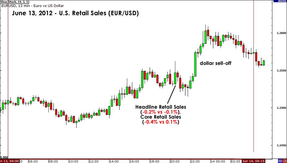 June 13, 2012 2012 EUR/USD Chart