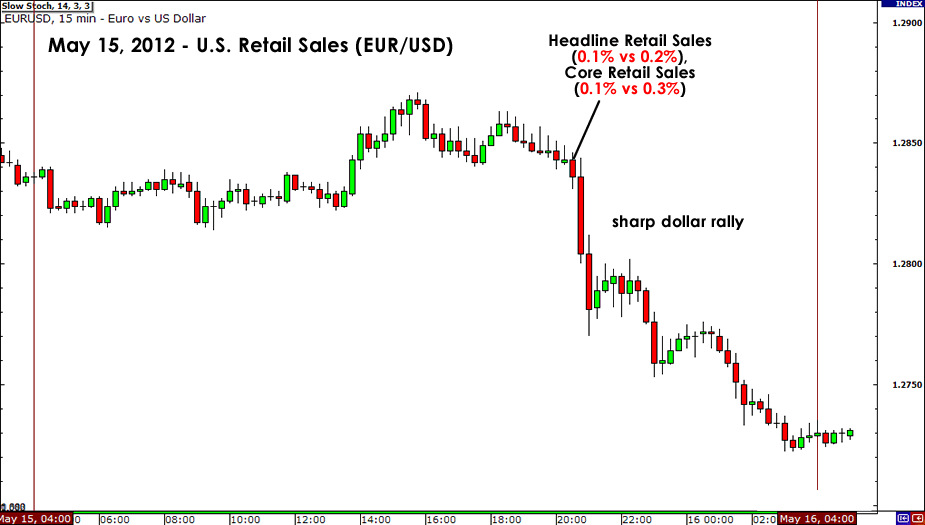 May 15, 2012 EUR/USD Chart