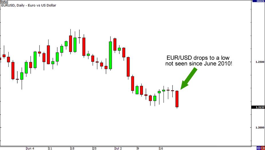 EUR/USD selloff