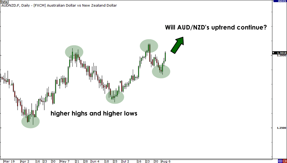 AUD/NZD Daily Chart