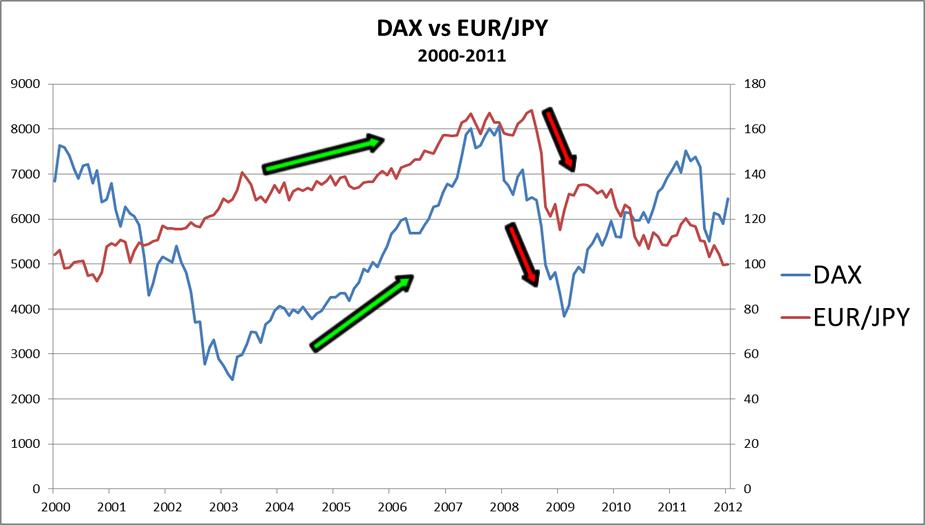 DAX vs. EUR/JPY Chart