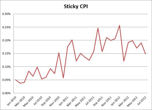 sticky-cpi.png