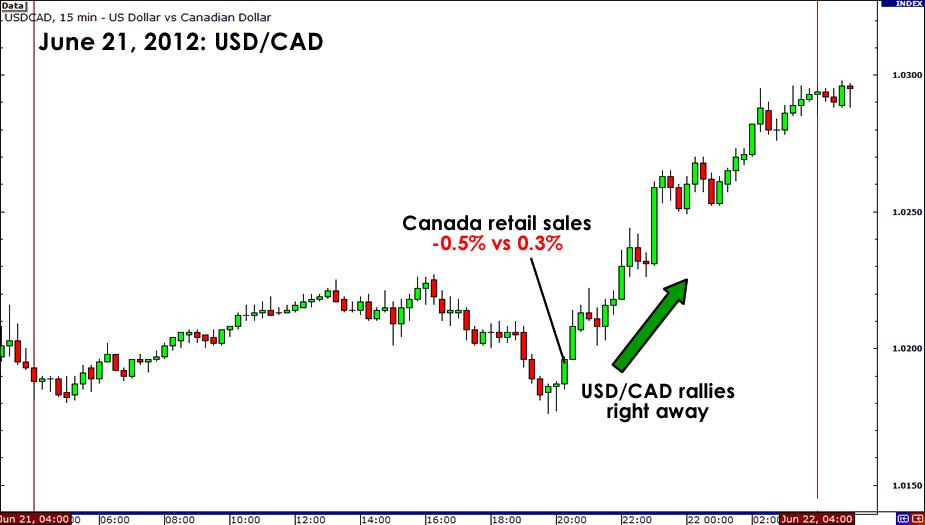 USD/CAD June 21, 2012