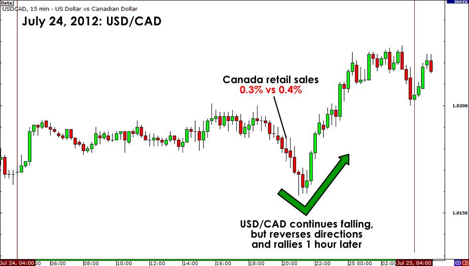 USD/CAD July 24, 2012