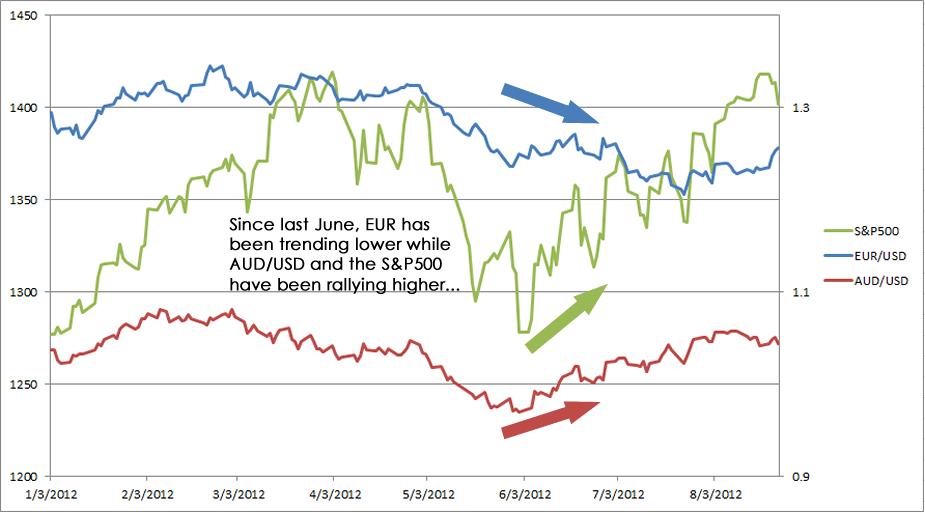 EUR/USD vs AUD/USD vs S&P500