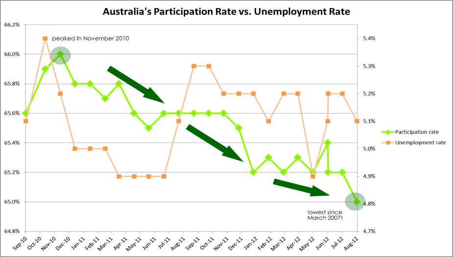 Australia's Participation Rate vs Unemployment Rate