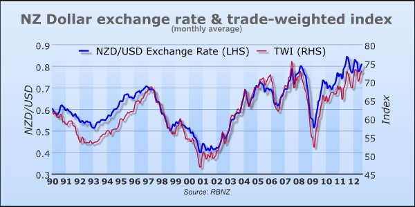 NZD/USD Trade-Weighted Index