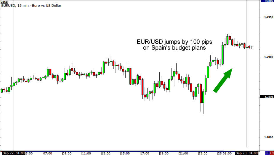 Spain EUR/USD Reaction