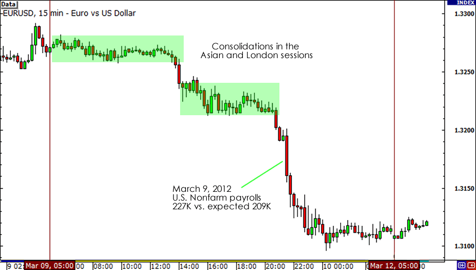 EUR/USD Reaction to March NFP