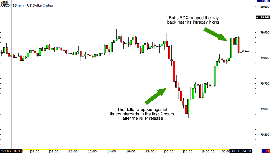 USDX Reaction to September NFP
