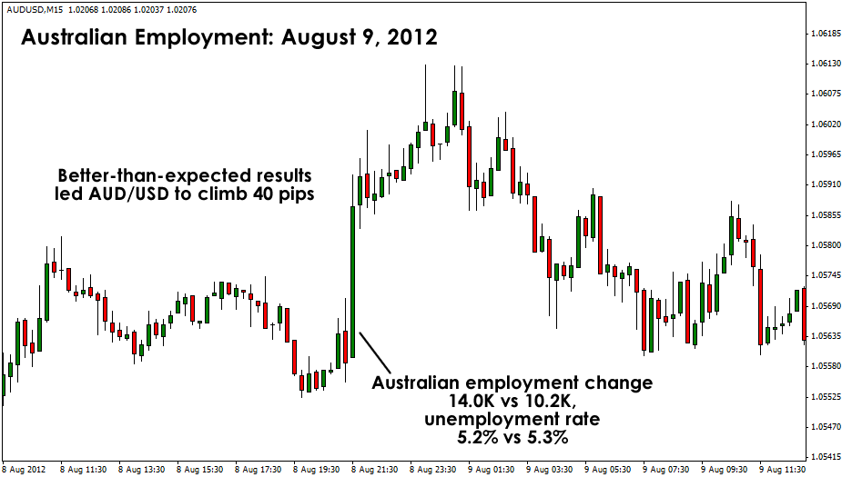 AUD/USD Reaction to August Report