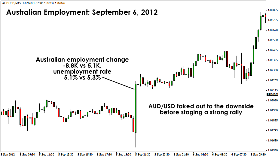 AUD/USD Reaction to September Report