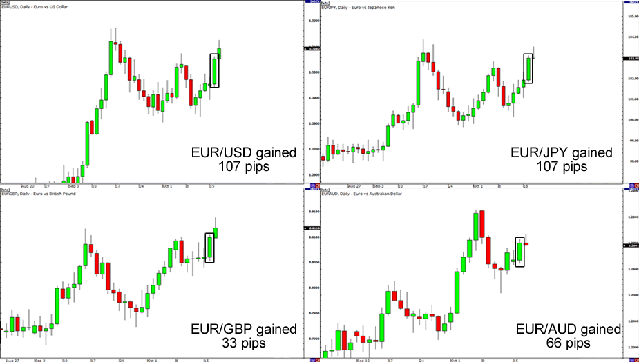 EUR Pairs