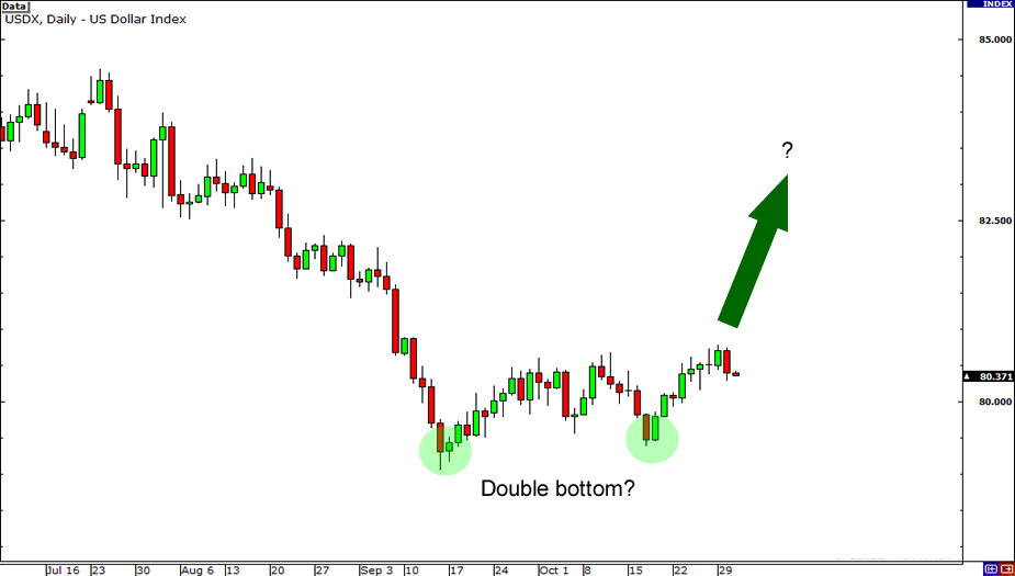 USDX Double Bottom