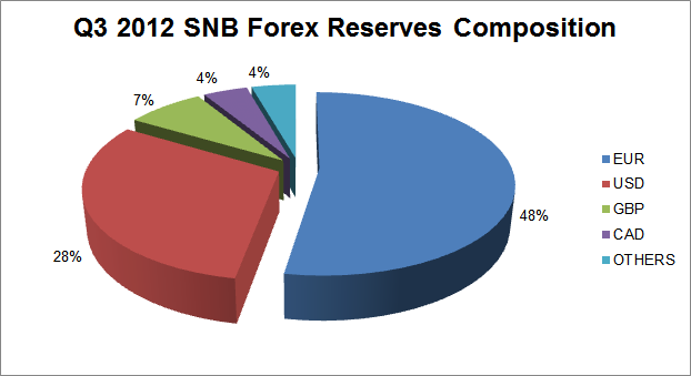 SNB Forex Reserves Composition