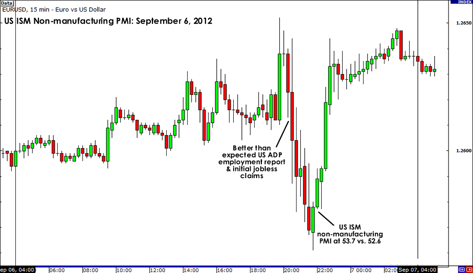 EUR/USD Reaction to September Report