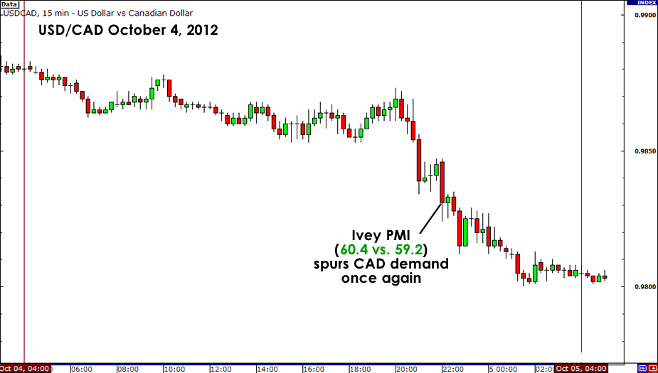 USD/CAD Reaction to October Ivey PMI