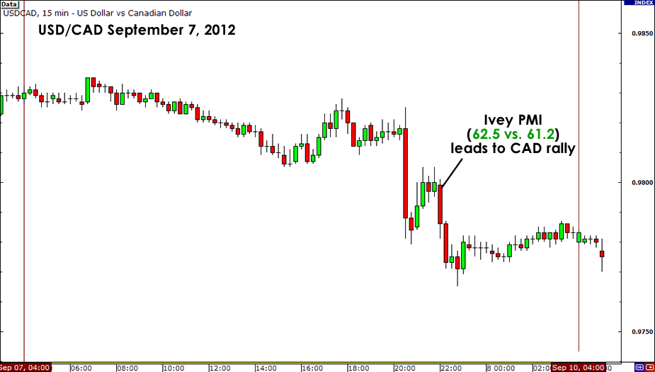 USD/CAD Reaction to September Ivey PMI