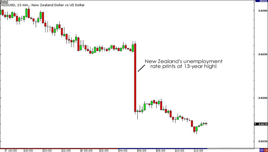 NZD/USD Reaction to New Zealand's Unemployment Rate