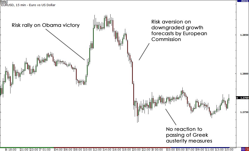 EUR/USD Reaction to Greek Austerity Vote