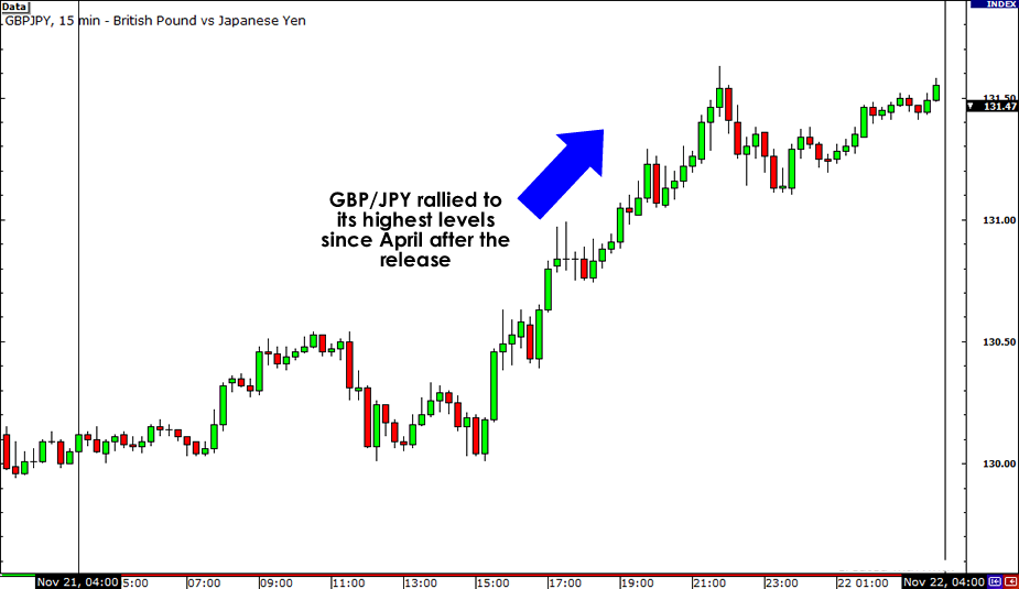 GBP/JPY 15-Minute Chart