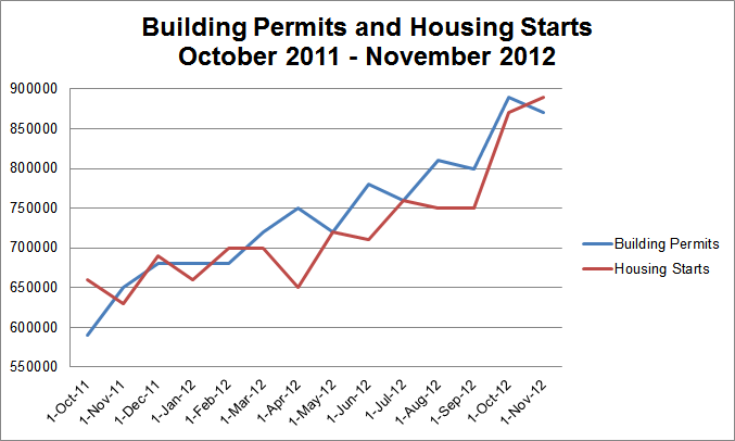 Building Permits and Housing Starts
