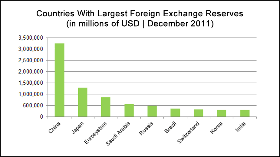 China forex country report