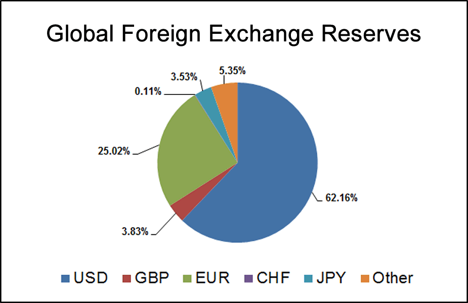 global-currency-reserves2.png