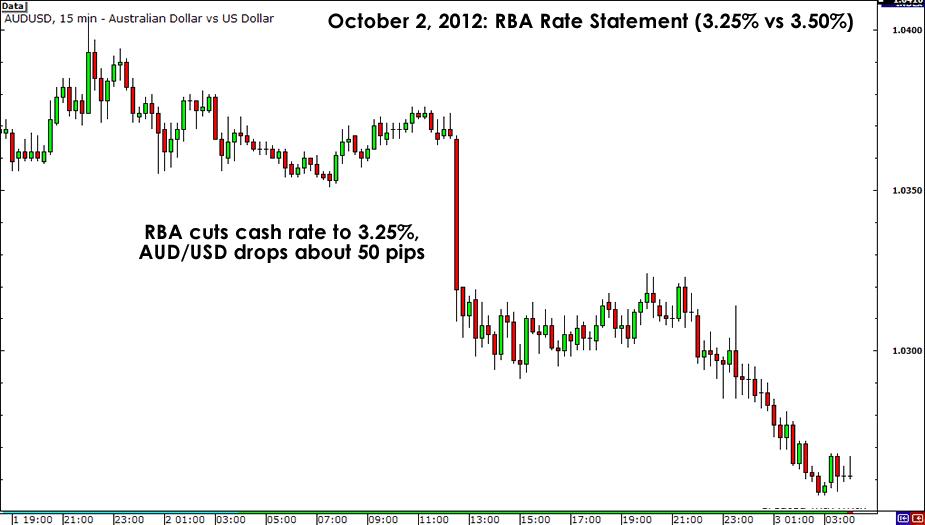 AUD/USD October 2, 2012