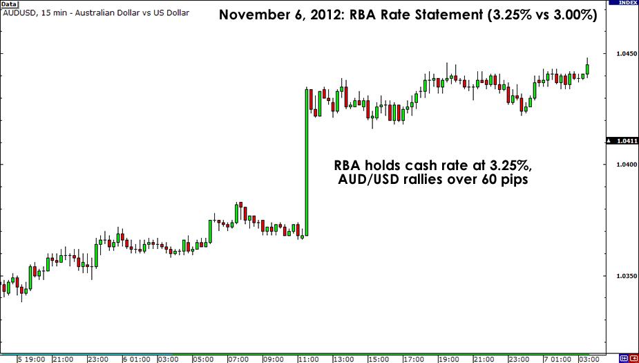 AUD/USD November 6, 2012