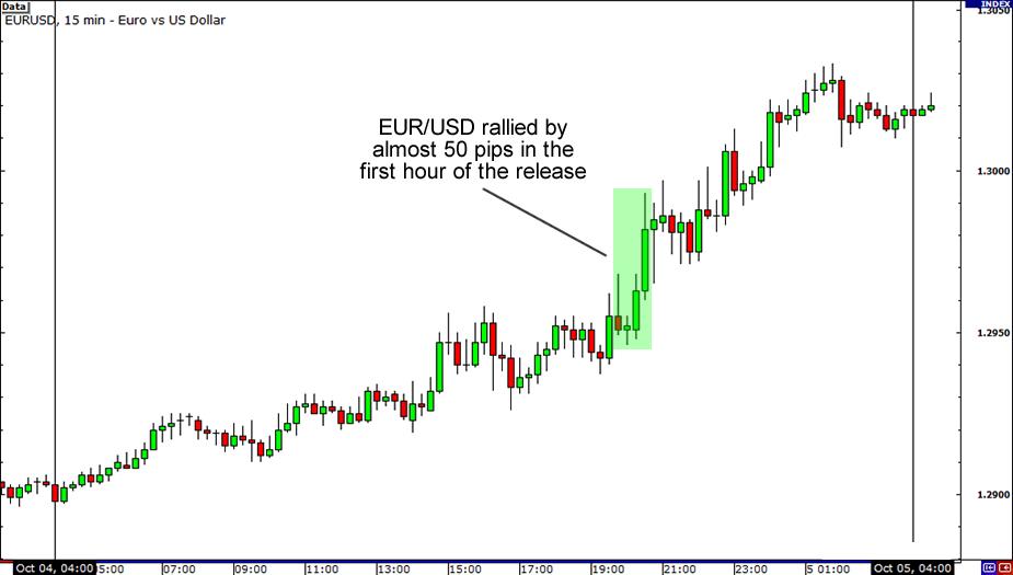 EUR/USD November