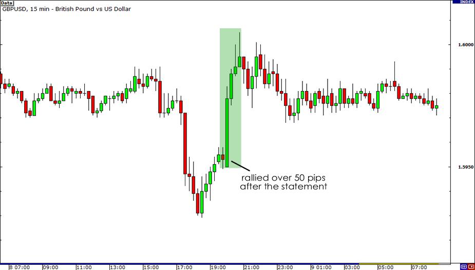 GBP/USD November