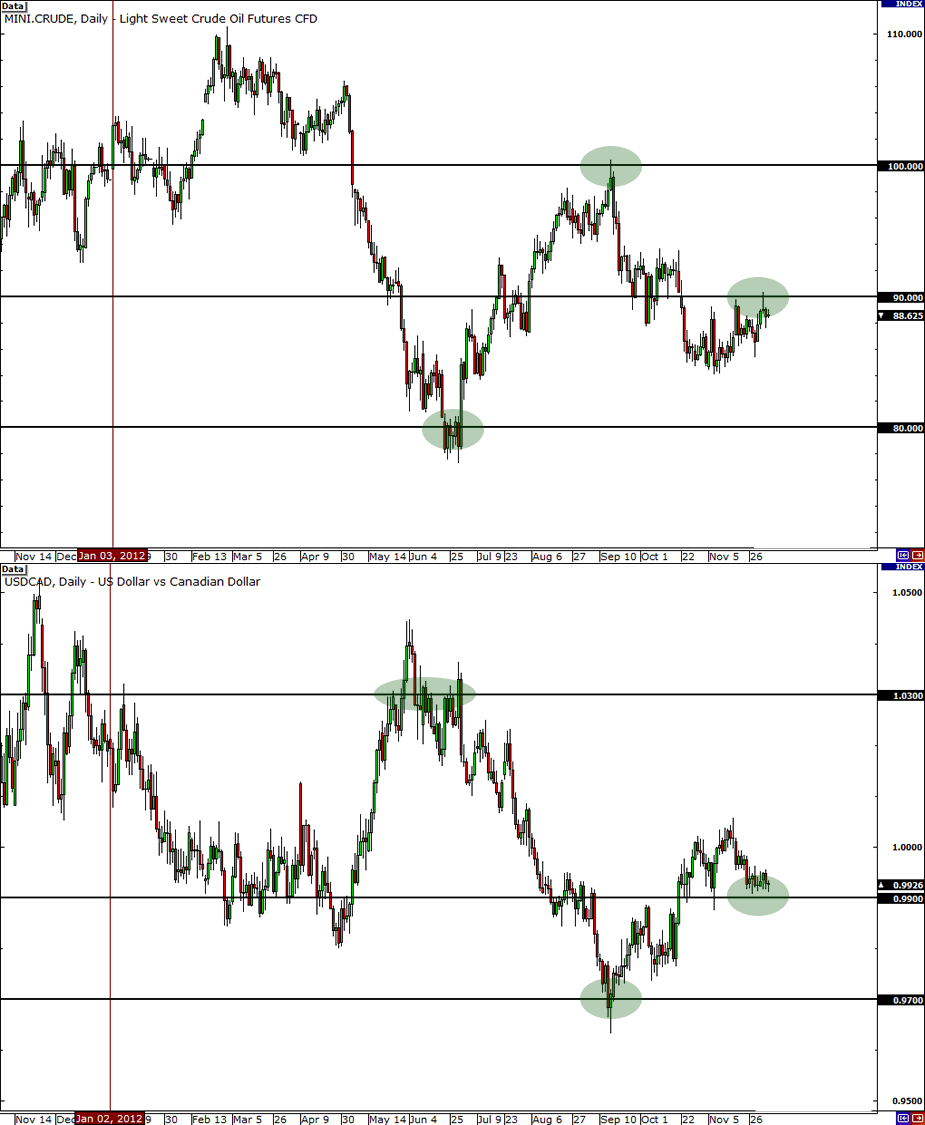 Oil and USD/CAD Charts