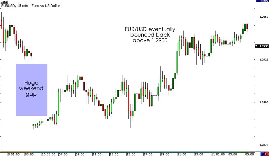 EUR/USD 15-minute chart width=