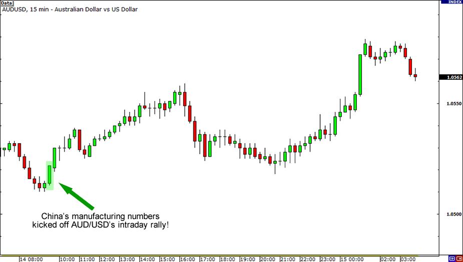 AUD/USD reaction width=