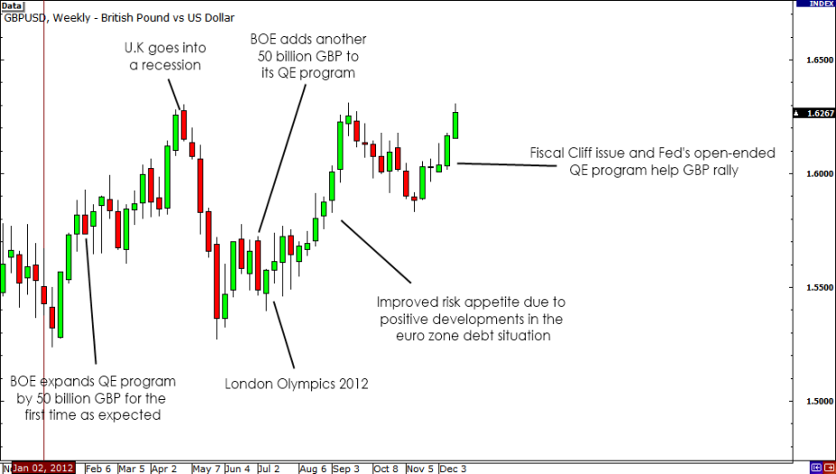 GBP/USD Weekly Chart
