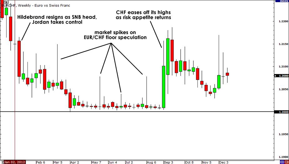 EUR/CHF 2012 Chart