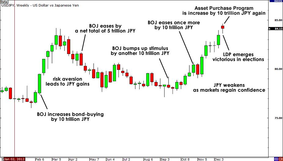 USD/JPY 2012 Chart